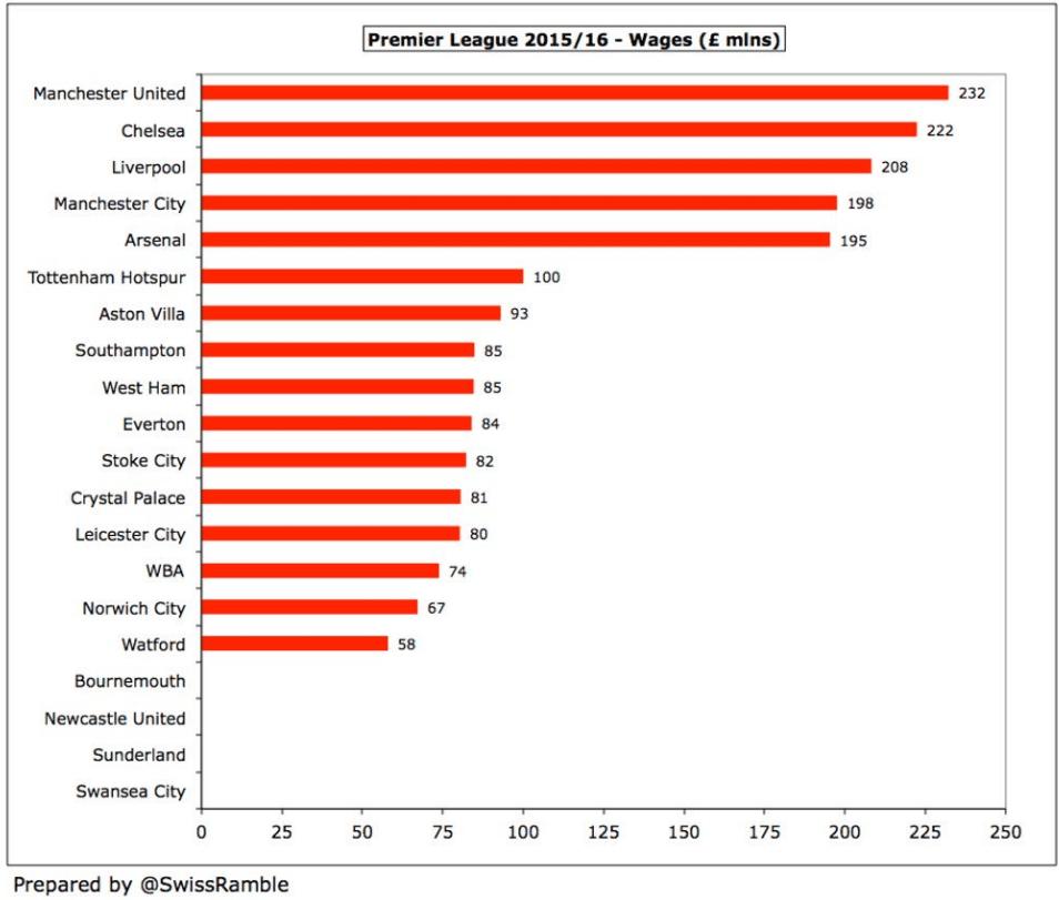 2015/16 premier league wage bills