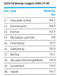 2017 deloitte football rich list