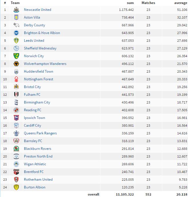 average championship attendances