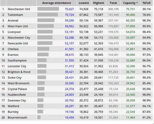premier league attendances