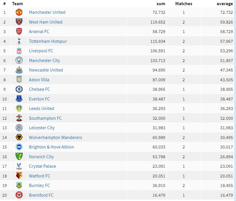 Average Premier League Crowds 8 September 2021