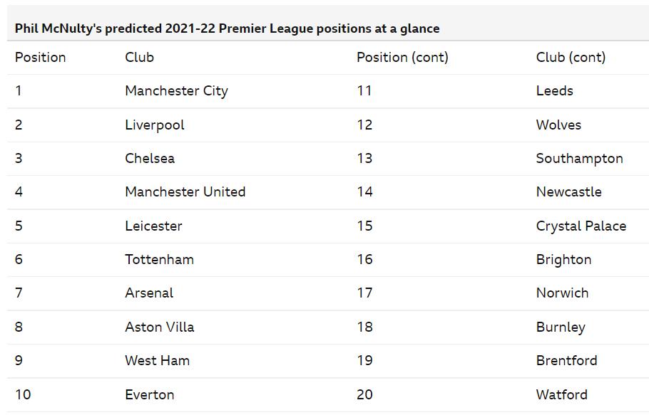 bbc sport predicted final 2020-21 Premier League table