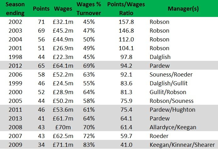 newcastle united wages
