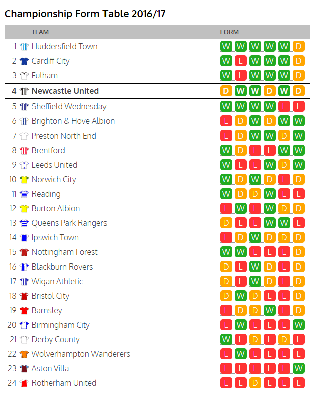 england championship form