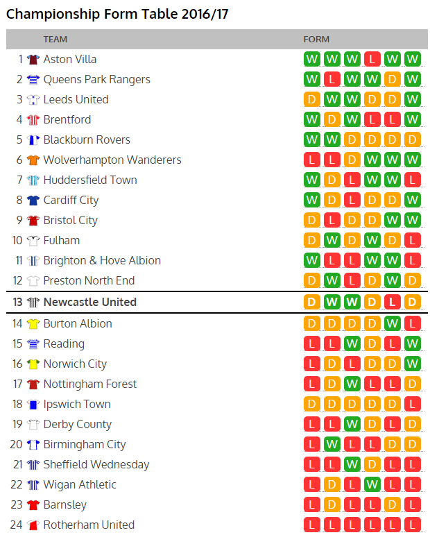 championship form table