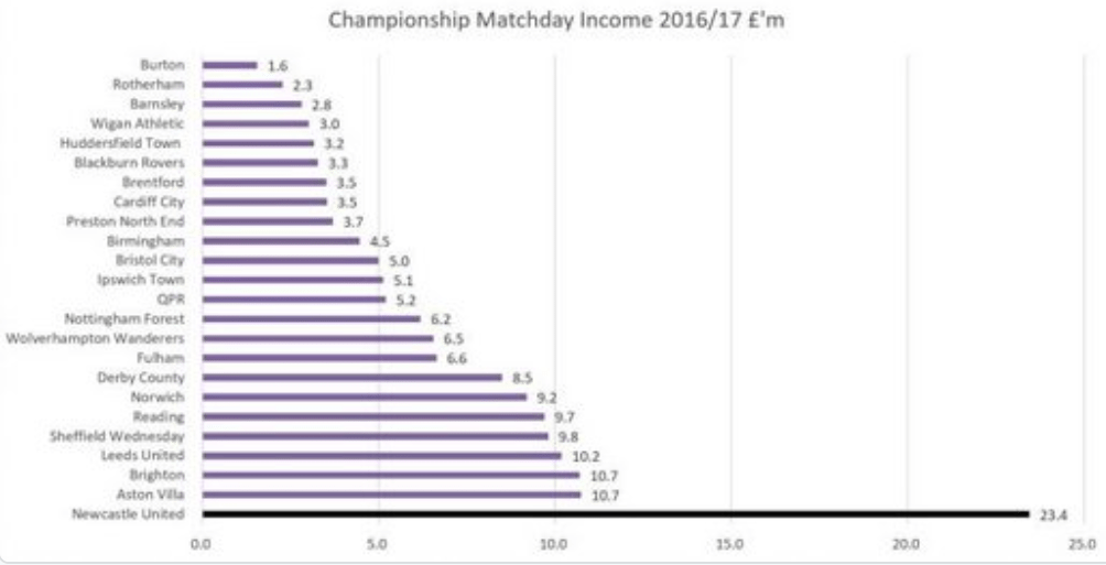 newcastle united matchday revenue