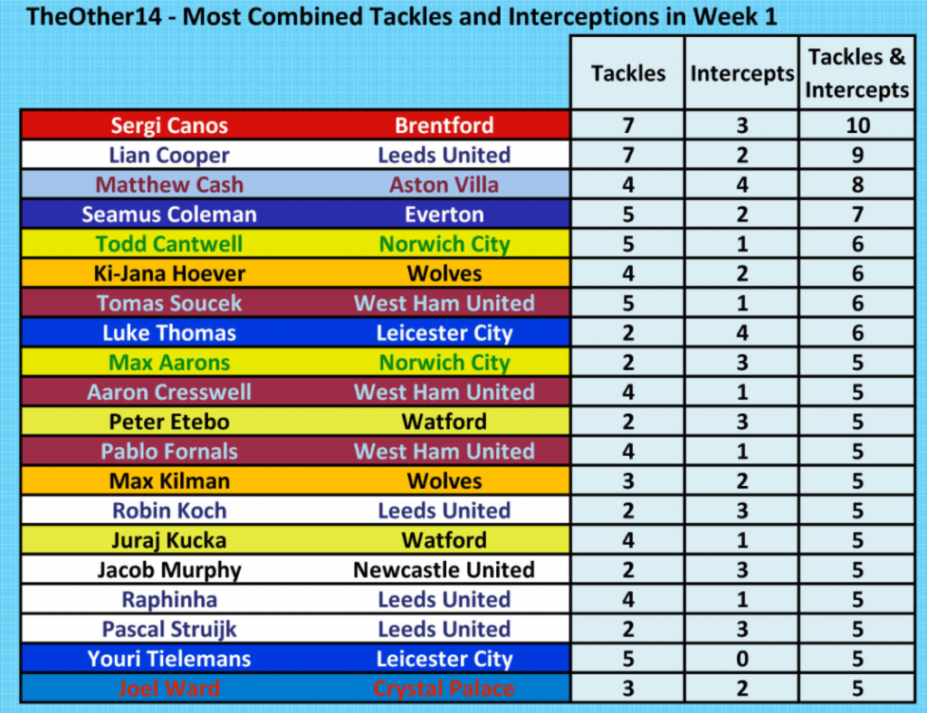 Combined Week One Premier League tackles and interceptions 2021-2022