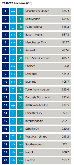 deloitte football rich list