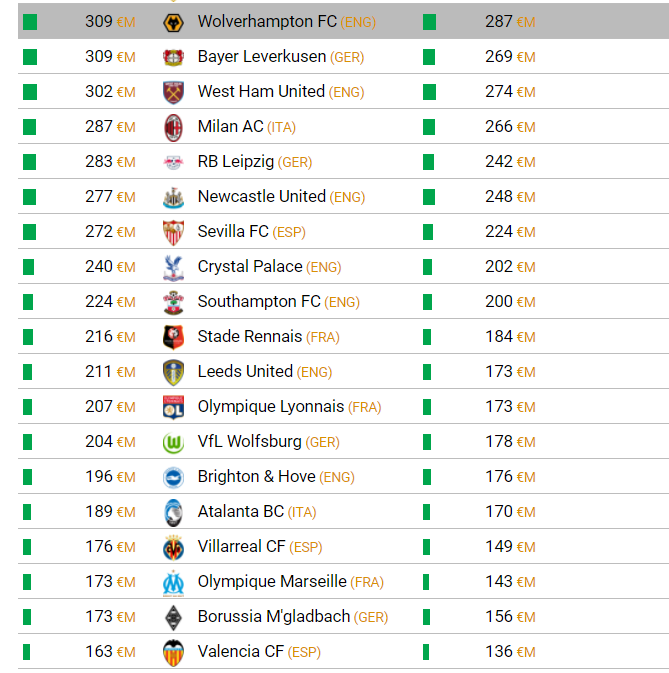 The Cost of Big 5 European League Clubs Squads September 2021