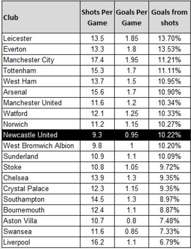 Goals-As-Percentage-Of-Shots-01-05-2016-395x515
