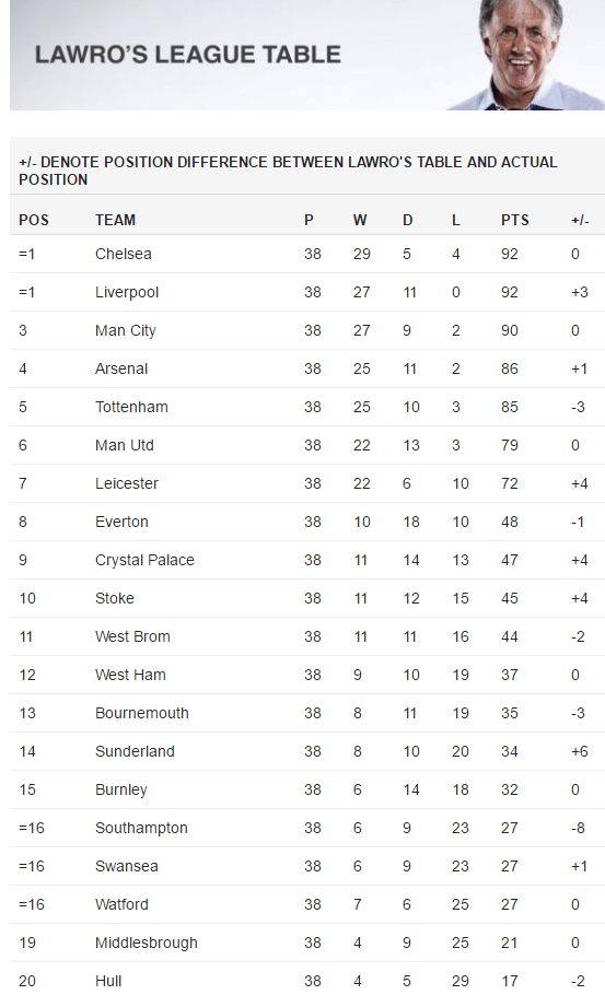 Mark-Lawrenson-Prediction-Table-Final-89