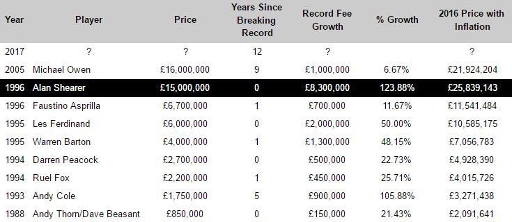 newcastle united record transfer fee