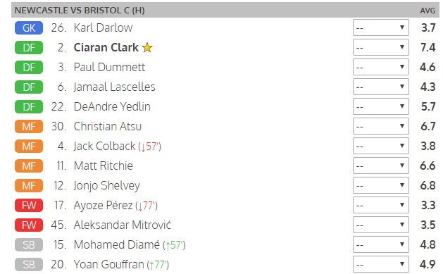newcastle v bristol city player ratings
