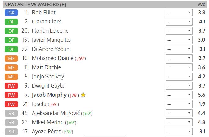 newcastle v watford player ratings