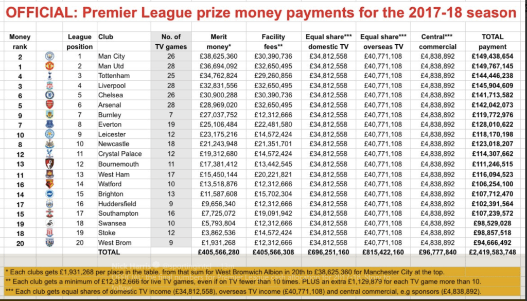 Official-Premier-League-Prize-Money-2017