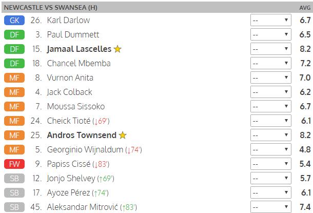 newcastle v swansea player ratings