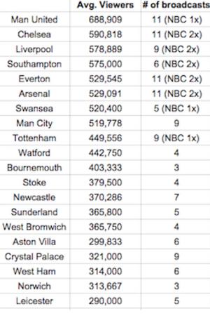 Premier-League-Average-USA-TV-Audience-300x450