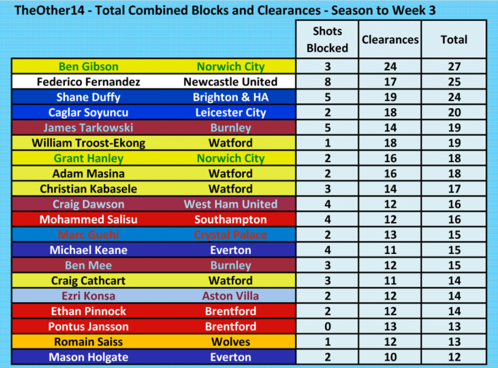 Premier League Blocks And Clearances 5 September 2021