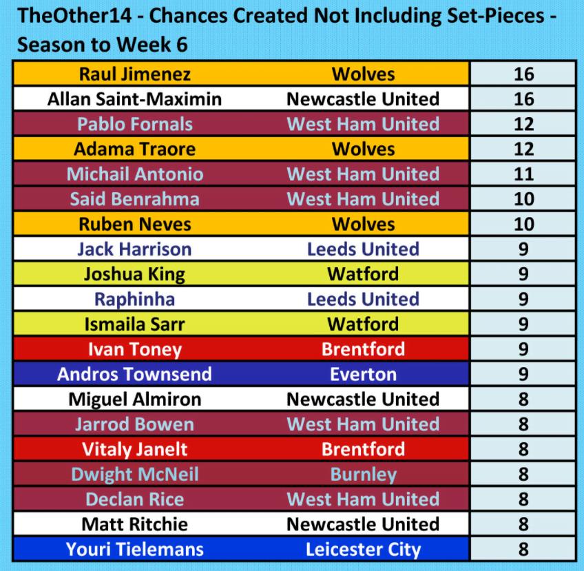 Premier League Clubs Chances Created 29 September 2021