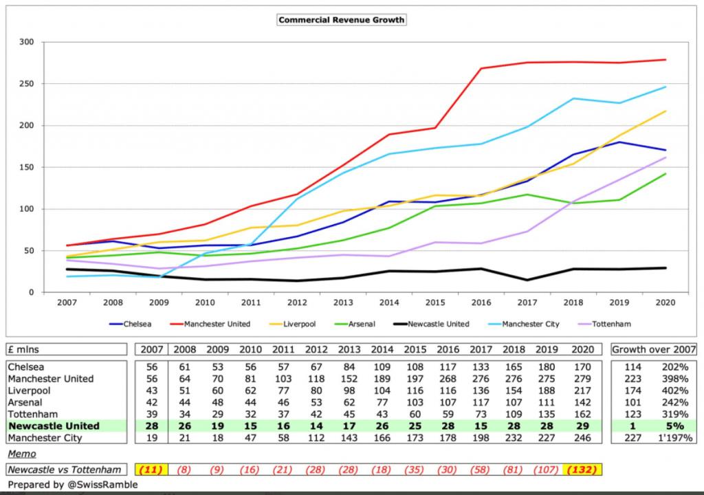 Commercial Revenue Premier League Clubs 2007-2020