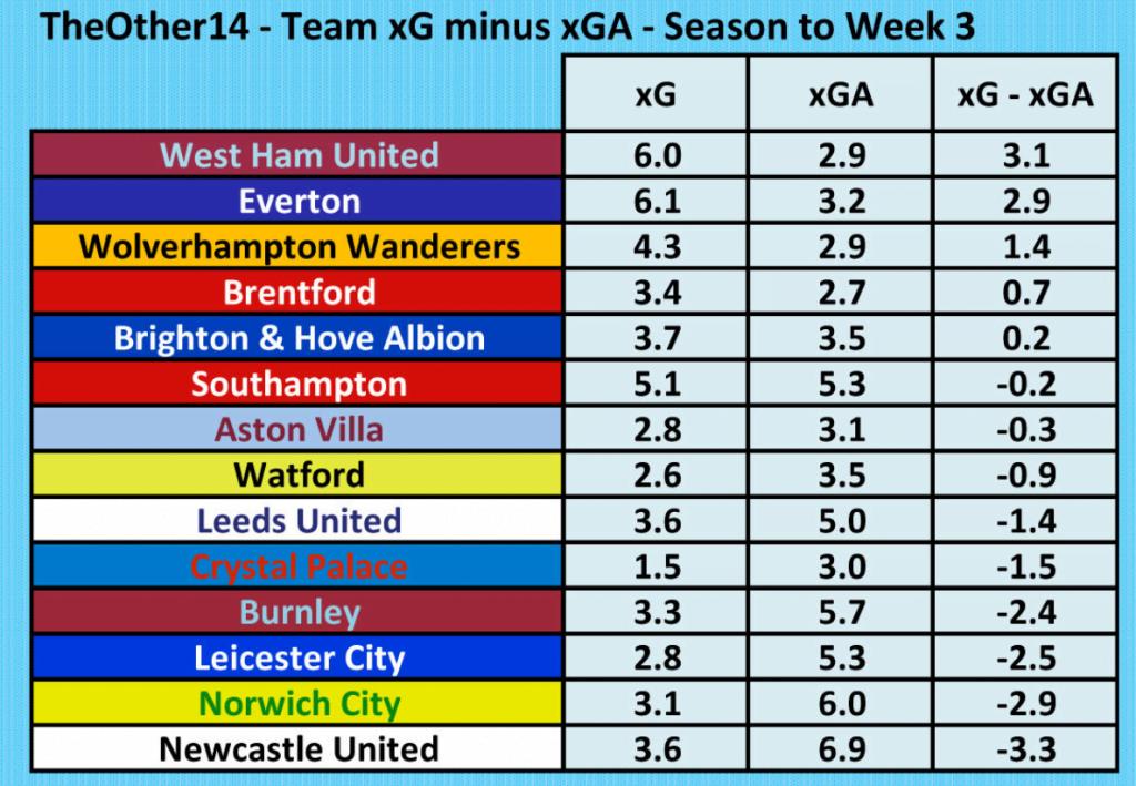 Expected Goals Premier League 5 September 2021