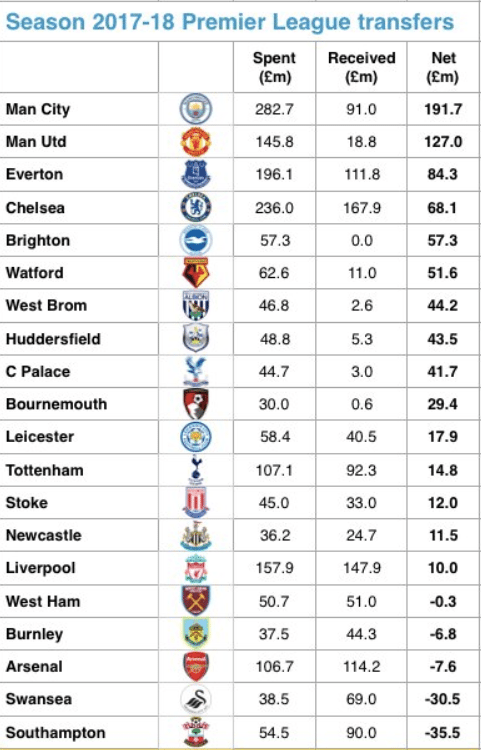 fina artesanía despeje completamente elegante Must See - Table showing what each Premier League club has ...