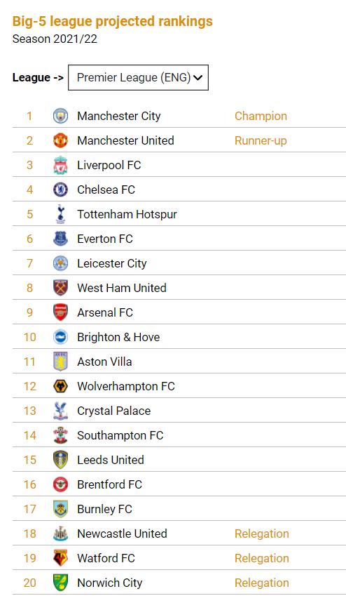 Premier League Clubs Final 2021/22 Table CIES Football Observatory