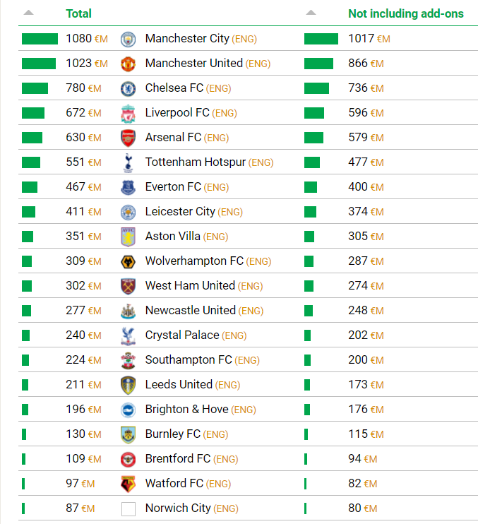 Cost of Premier League Clubs Squads September 2021