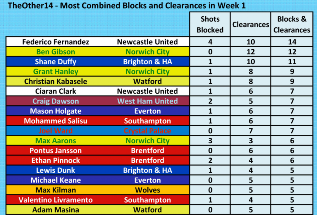 2021-2022 Premier League Most Combined Clearances And Blocks Week One