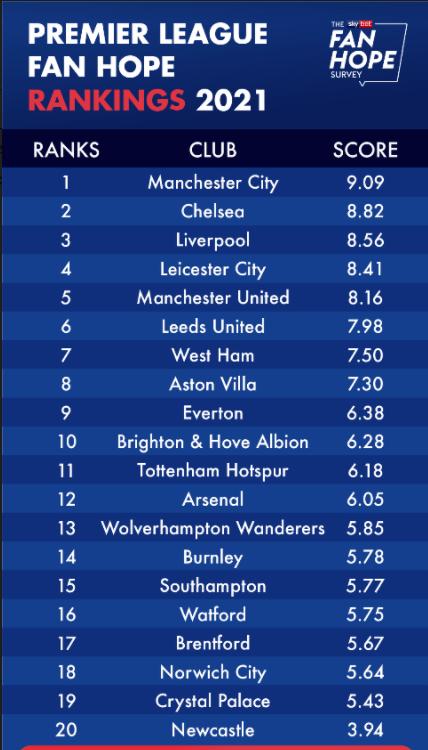 Premier League Clubs Fans Hopes For 2021/22 Season