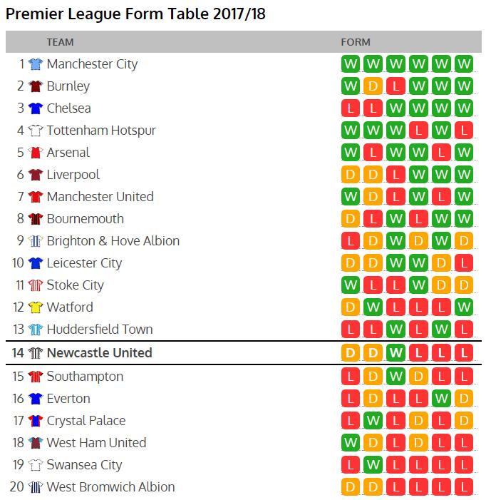 premier league form table
