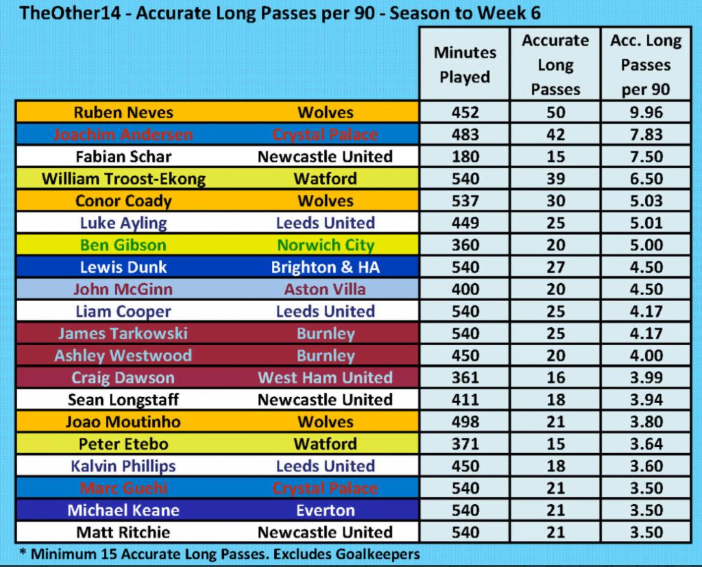 Premier League Long Ball Accuracy 30 September 2021