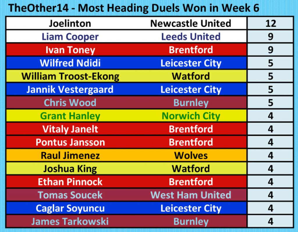 Premier League Most Heading Duels Won Week 6 2021/2022
