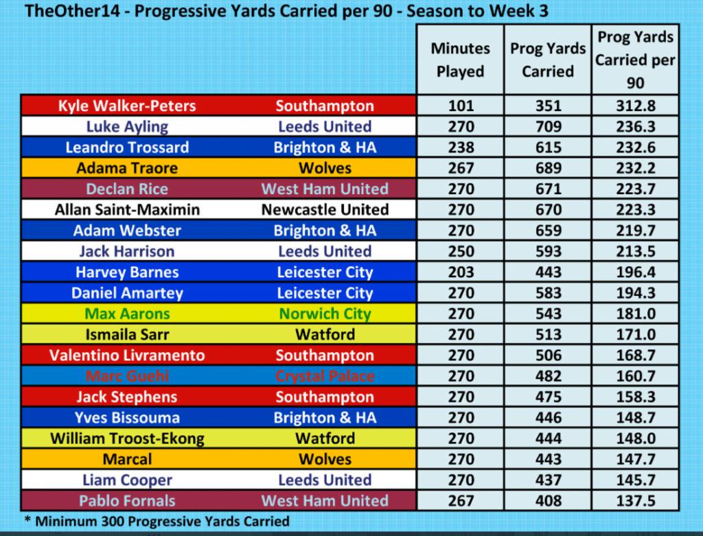Premier League Most Progressive Yards 7 September 2021