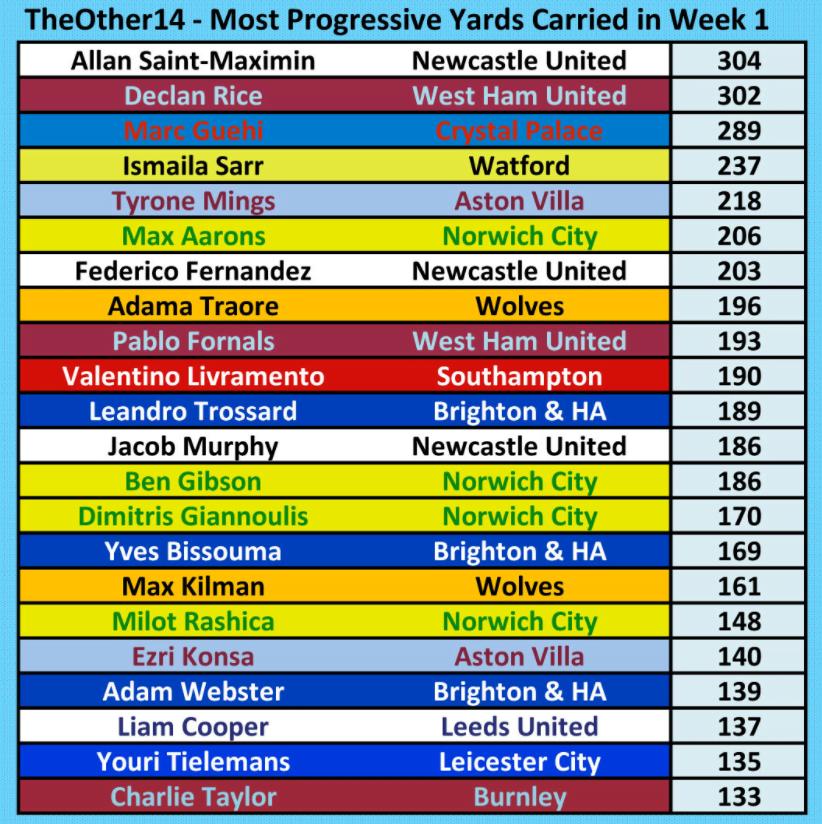 Premier League Most Progressive Yards On Week One 2021-2022 Season