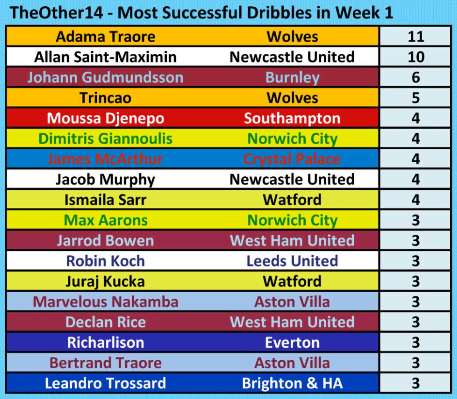 Premier League 2021-2022 Most Successful Dribbles Week One