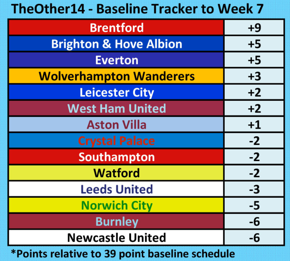 Premier League Baseline Tracker Other 14 - 4 October 2021