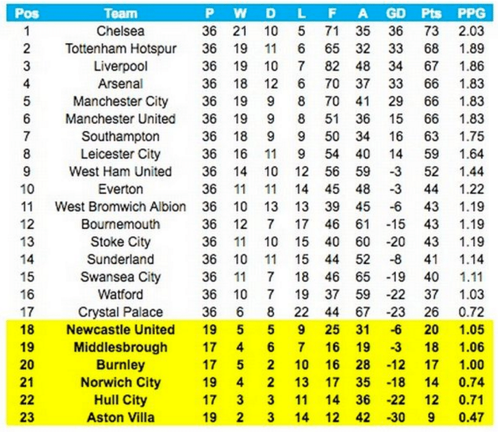 Premier league points table for 2016 is classic alan for League table 2016