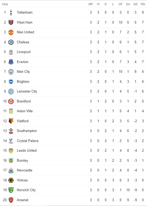 Premier League Table 30 August 2021