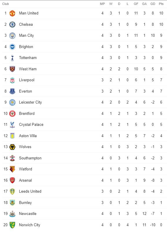 Premier League Table 12 September 2021