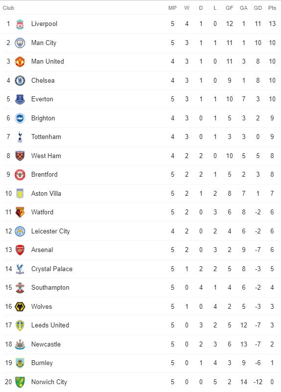 Premier League Table 19 September 2021