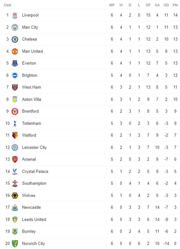 Premier League Table 26 September 2021