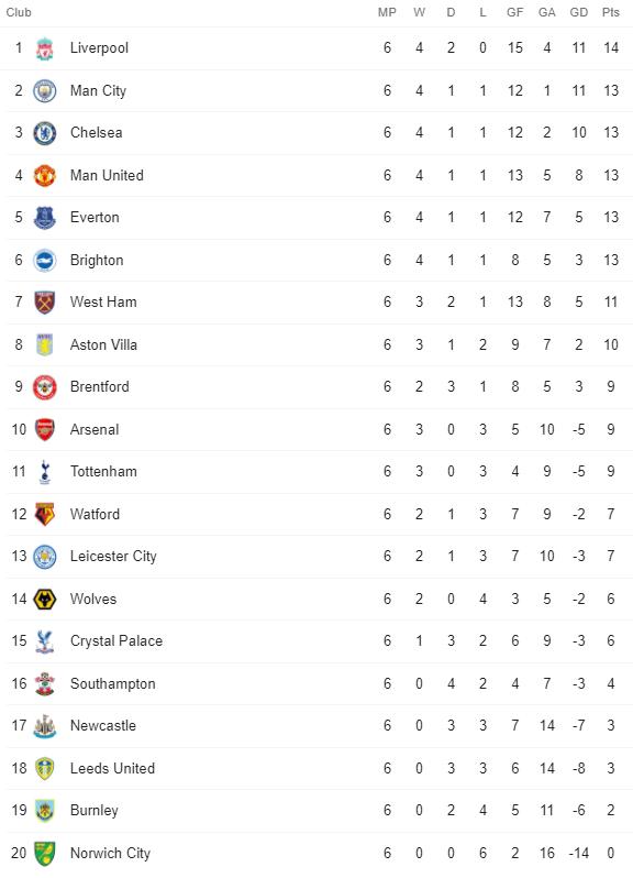 Premier League Table 30 September 2021