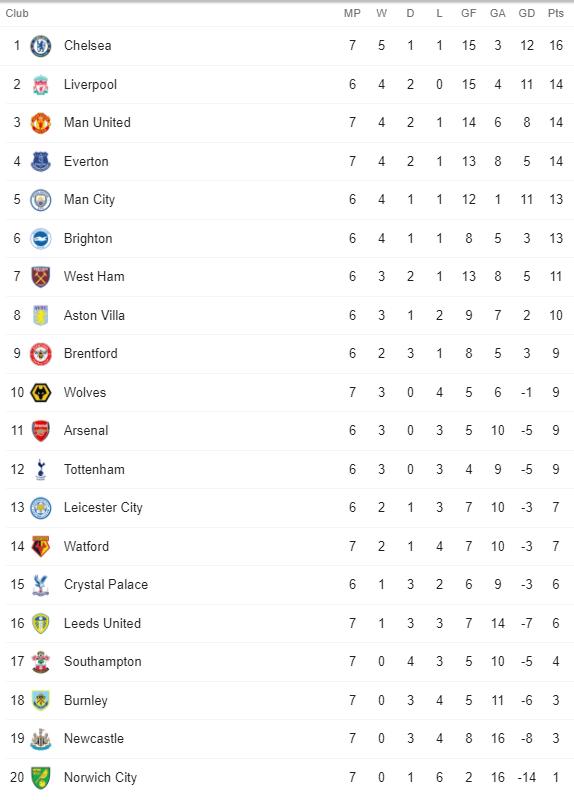 Premier League Table 2 October 2021
