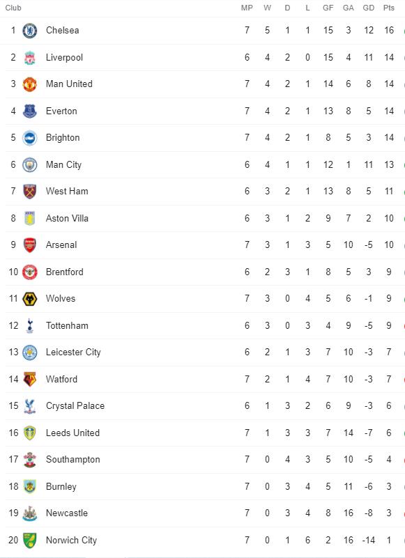 Premier League Table 3 October 2021