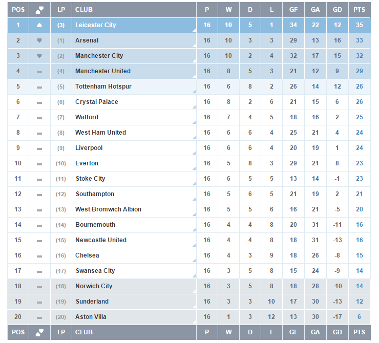 Premier league table compared to 12 months ago leicester for English league 3 table