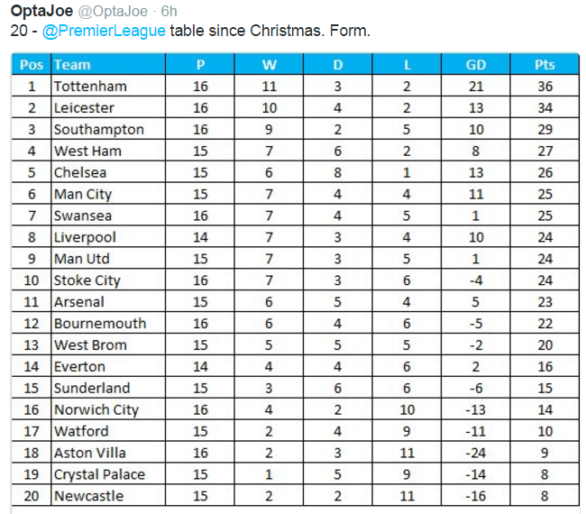 The premier league table since christmas nufc the mag for League table 2016