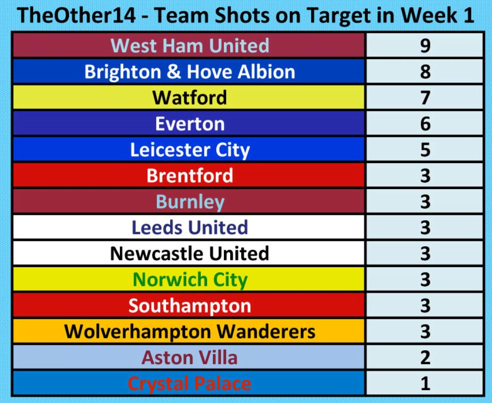 Premier League 2021-2022 First Week Team Shots On Target