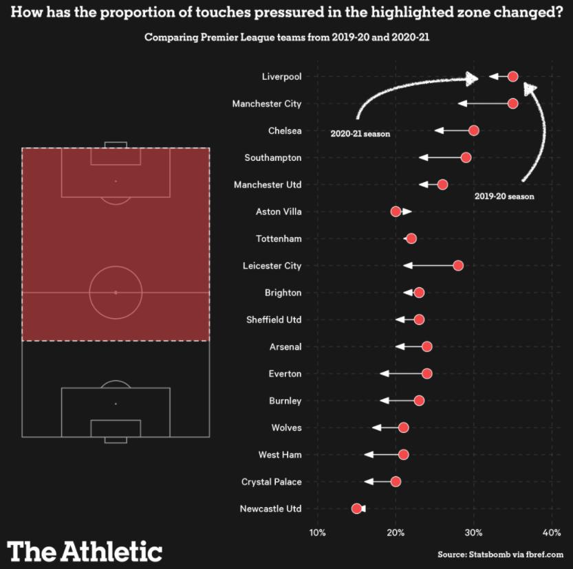 Premier League teams pressing 2019/20 and 2020/21
