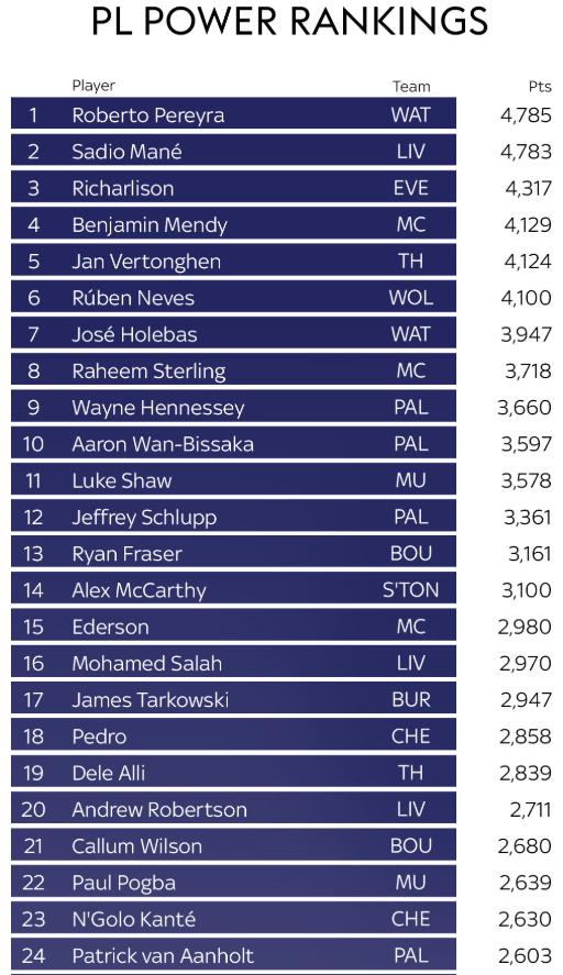 sky sports power rankings